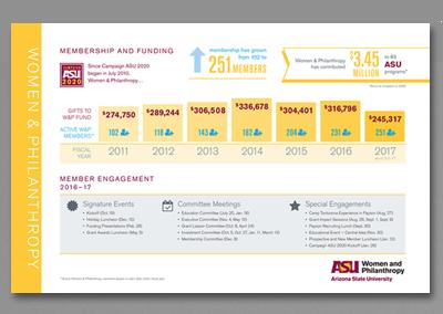 ASU Women & Philanthropy Infographic