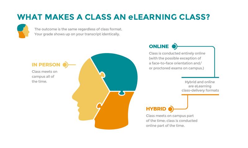 eLearning infographic CGCC